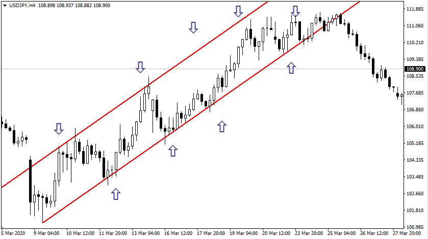 Точки входа в рынок для покупок и продаж валюты