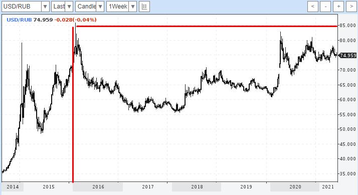 Американский доллар к рублю