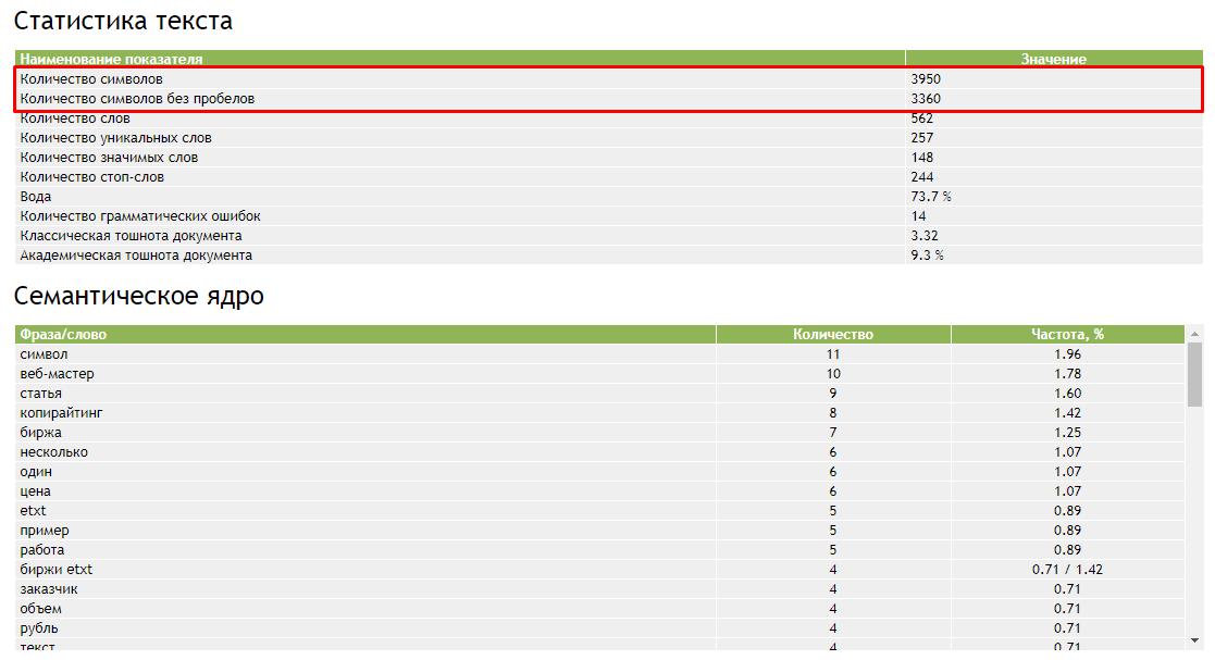 Данные по количеству символов на сайте