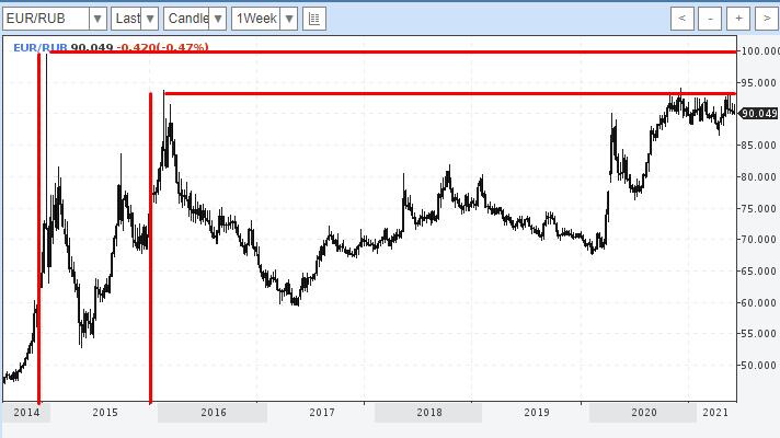 Динамика курса евро к рублю