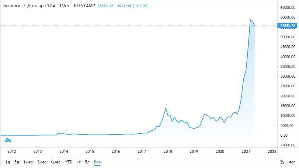 Курс биткоина к доллару за всю историю котировок