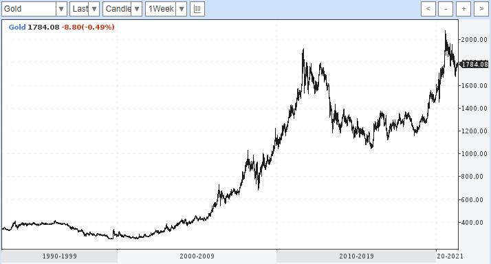 Курс золота к доллару в долгосрочной перспективе