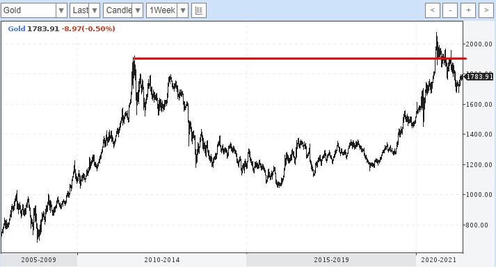 Курс золота к доллару