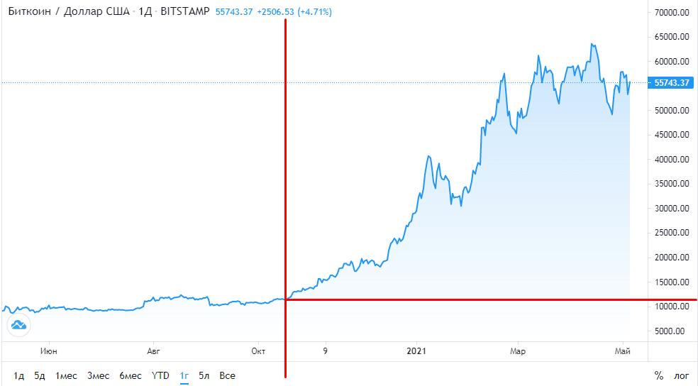 Мощный рост биткоина в последние полгода