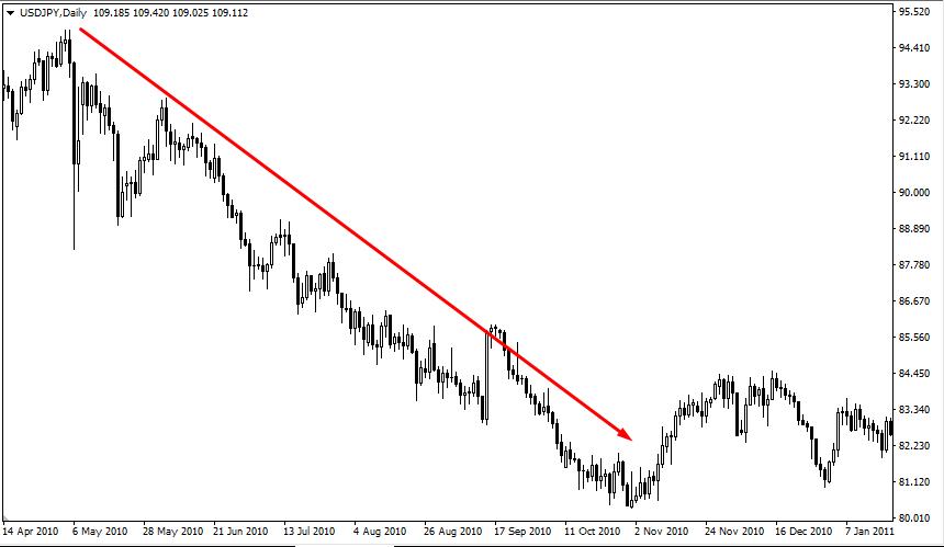 Рынок пошел вниз после восходящего тренда