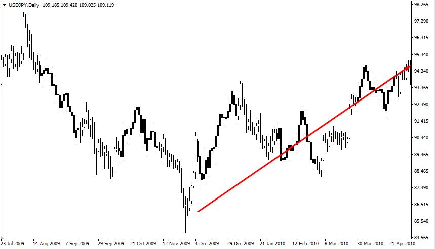 Рынок пошел вверх после нисходящего тренда