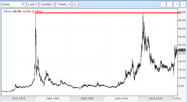 Серебро к доллару
