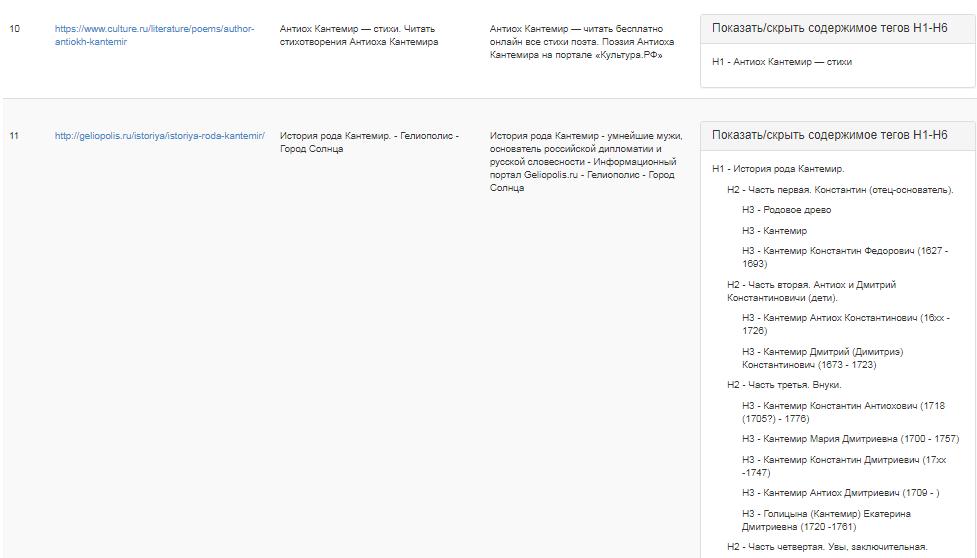 Структуры статей с сайтов-конкурентов