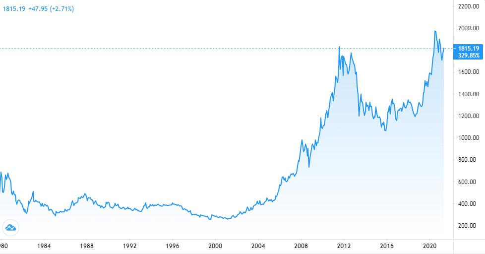 Золото дорожает по отношению к доллару