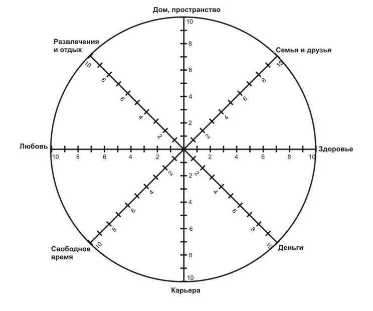 Бланк колеса жизненного баланса
